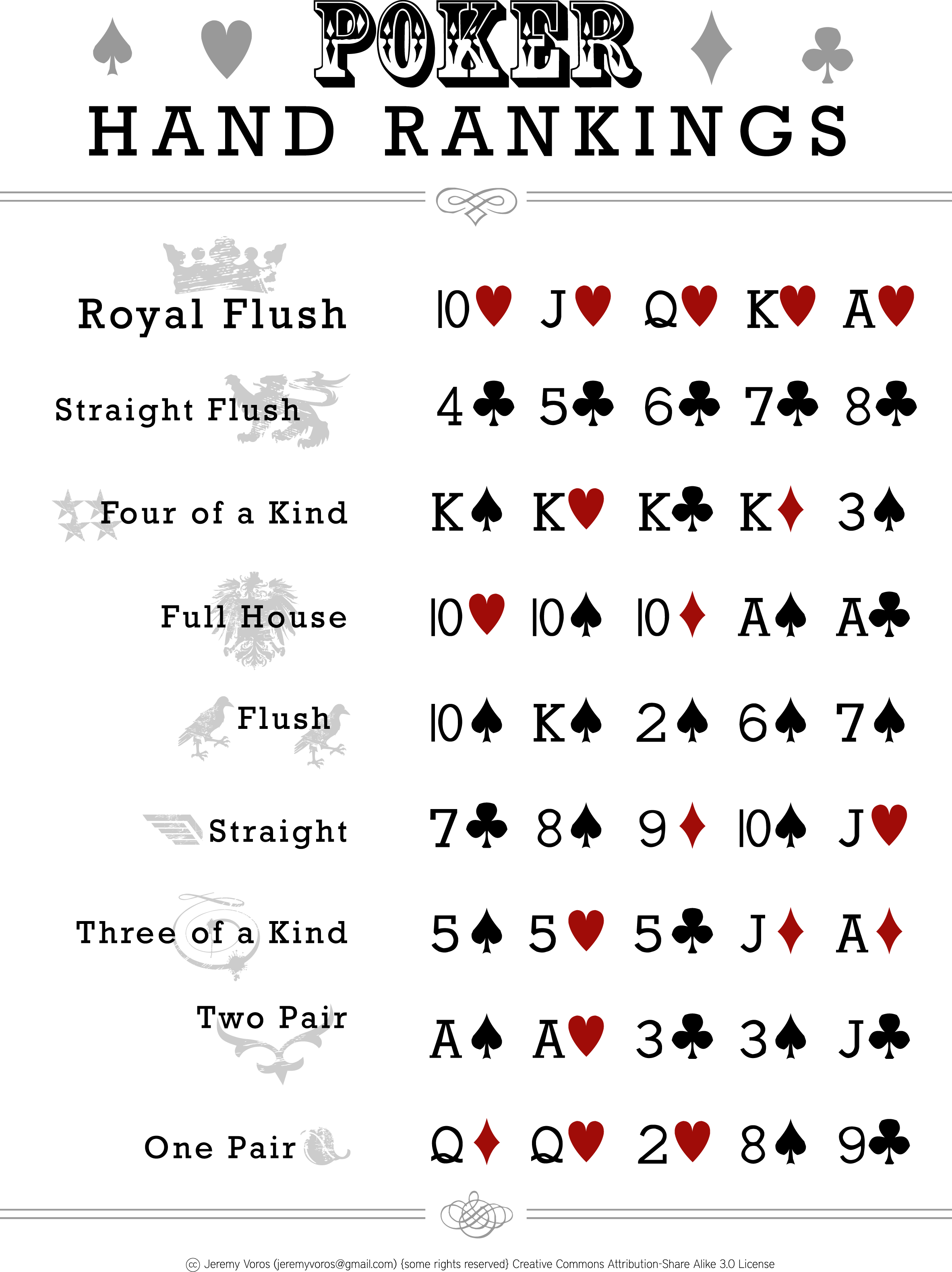 Poker card order to win